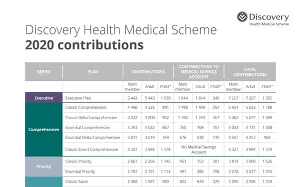 discovery health 2020 contributions table